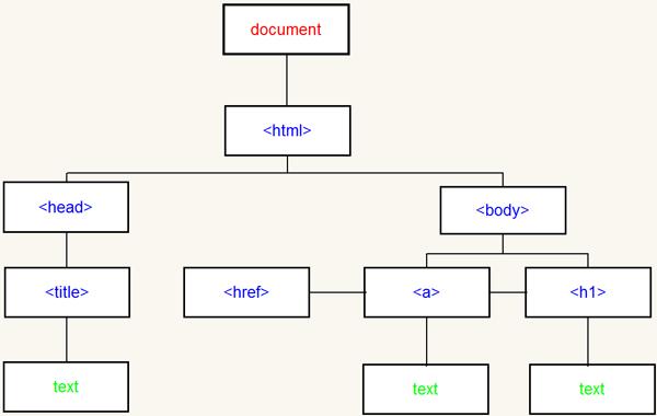DOM对象与jQuery对象相互转换