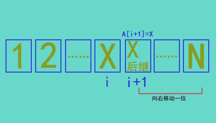 如何实现递增有序线性表中查找与插入X操作