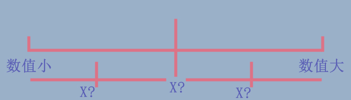 如何实现递增有序线性表中查找与插入X操作-一点网