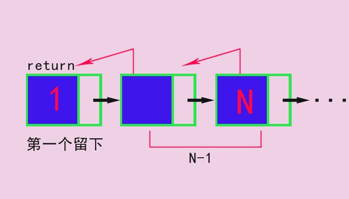 使用递归算法删除不带头结点单链表L中所有值为X的结点-一点网