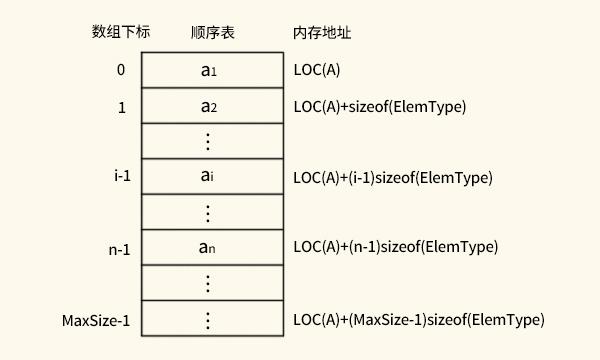 线性表的顺序存储结构总结