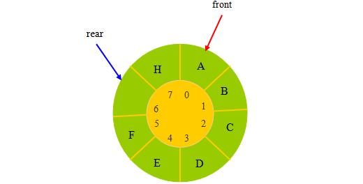 循环队列中进队与出队算法详细图文-一点网