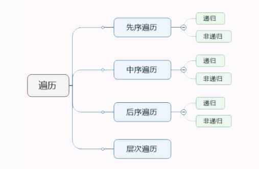 二叉树的递归遍历操作