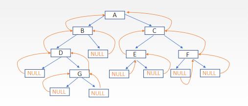二叉树的递归遍历操作-一点网
