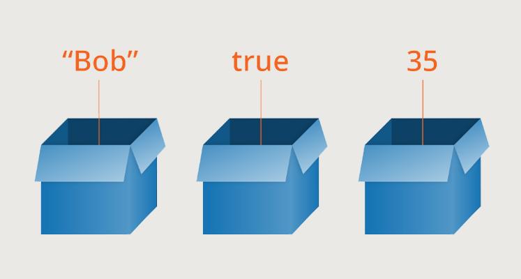 JavaScript变量是什么