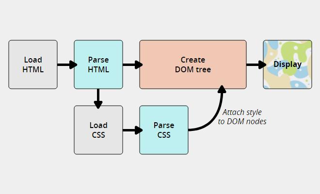 CSS是怎样工作的