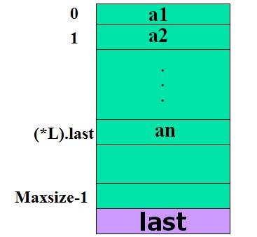 线性表的顺序存储-一点网