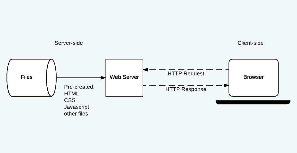 服务器端编程是什么-一点网