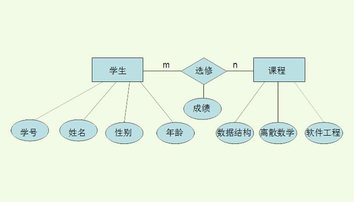 E-R图数据模型怎么画-一点网