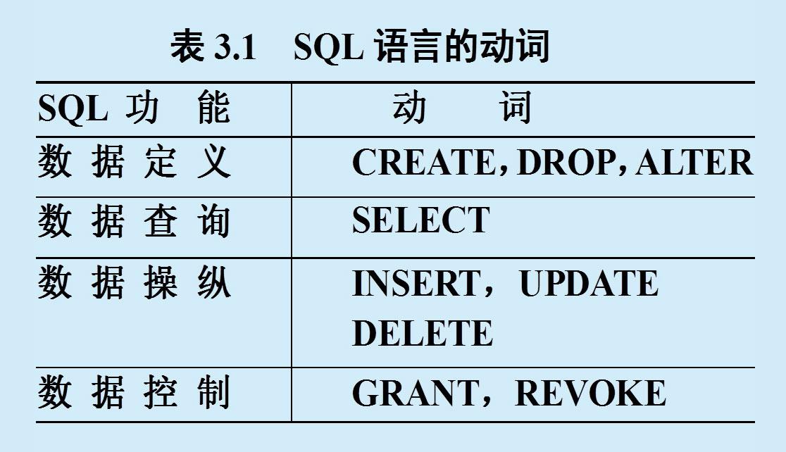 SQL的功能特点-一点网