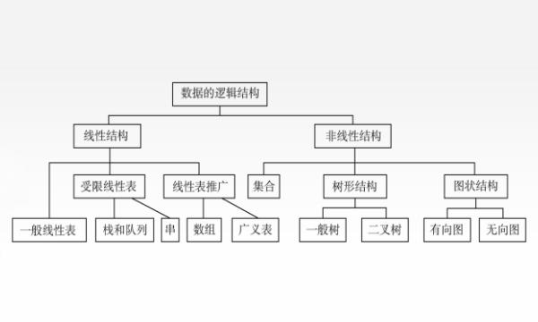 数据结构的逻辑结构汇总