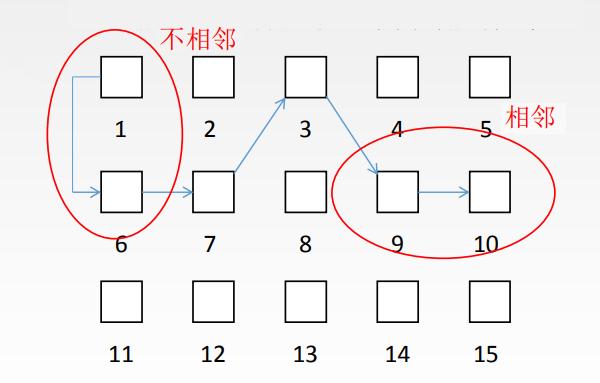 数据结构的物理结构小结-一点网