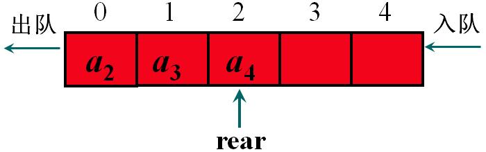 队列的顺序存储结构及实现-一点网