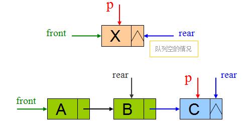 链式队列的插入和删除操作-一点网