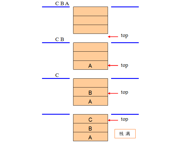 顺序栈的进栈与出栈操作运算