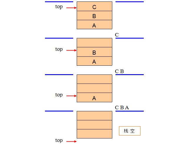 顺序栈的进栈与出栈操作运算-一点网