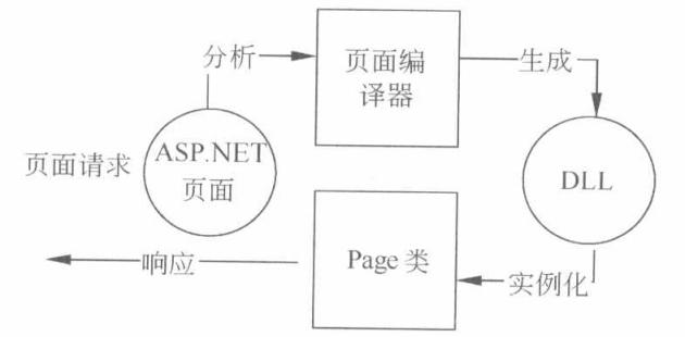 动态网页是什么-一点网