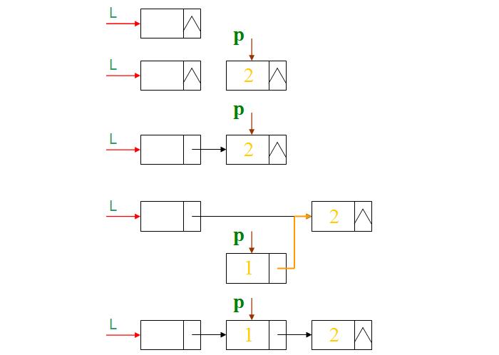头插法建立带头结点单链表的算法和步骤-一点网