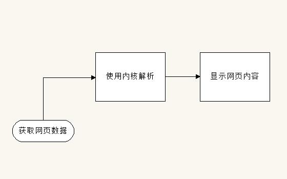 Web浏览器内核代码解析引擎