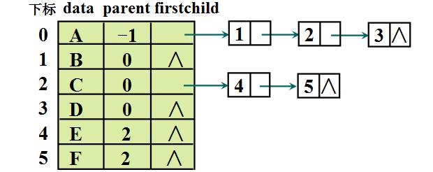 树和森林的遍历及存储方式-一点网