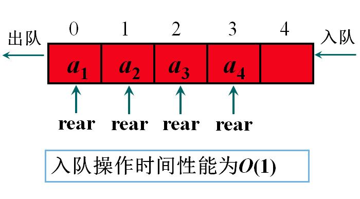 队列的顺序存储结构及实现