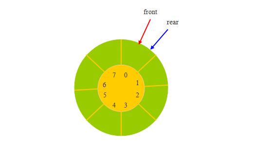 循环队列进队与出队操作及算法
