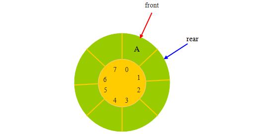 循环队列进队与出队操作及算法-一点网