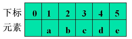 二叉树的顺序存储结构-一点网